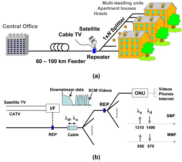 Active Supply Technologies LLC | Fiber Optic Data links 1Mb